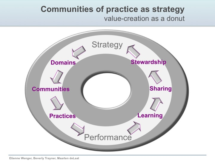 role of communities of practice in knowledge creation Communities of practice is a term originally developed by lave and wenger (1991) it describes a learning theory with a strong relationship to the social construction of knowledge the community of practice (sometimes incorrectly referred to as communities of practices) consists of members who interact with each other for.