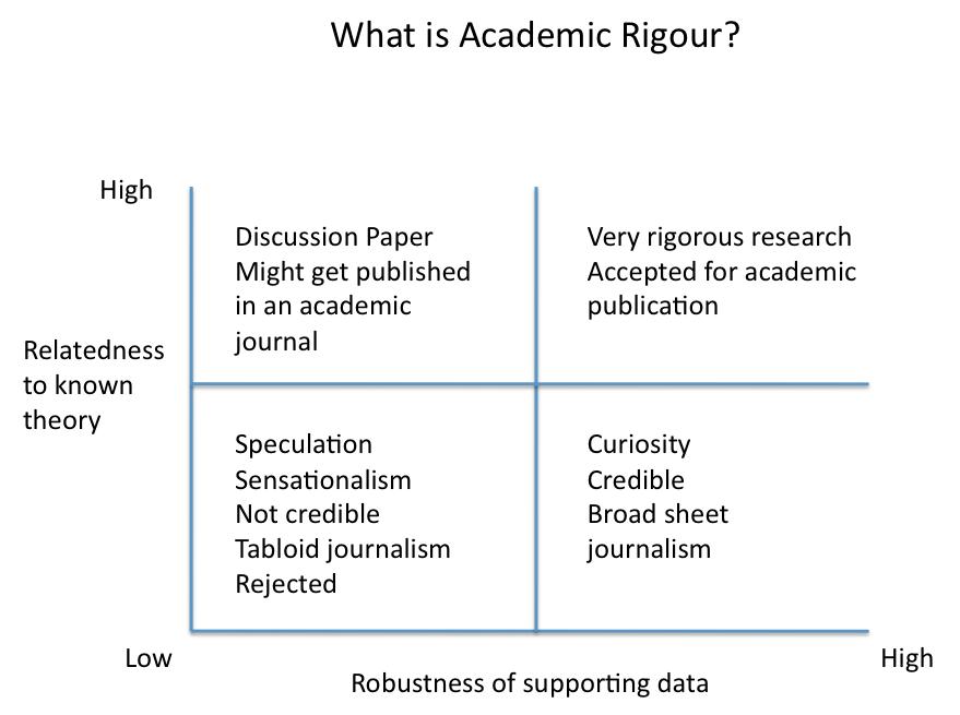 relibility validity dissertation