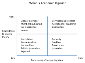 What is Academic Rigour?