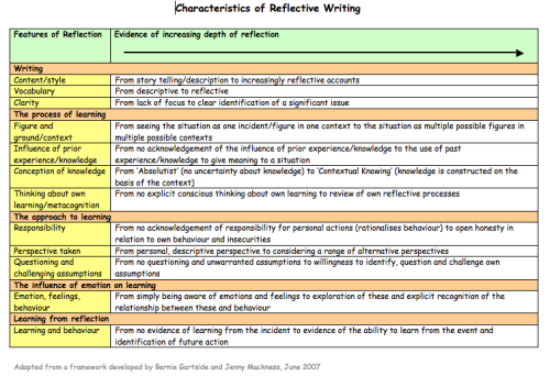 Characteristics of Reflective Writing