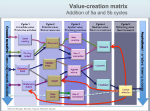 Value Creation Matrix