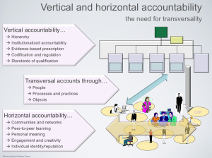 Vertical and horizontal accountability