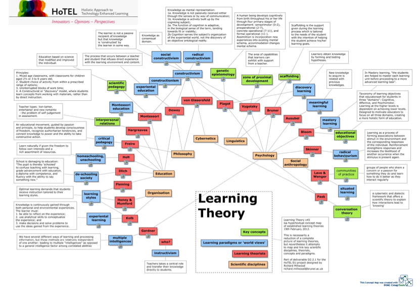 exploring the different theories and model that relate to adult learning Jean piaget (1952 see also wadsworth, 2004) piaget (1952) did not explicitly relate his theory to education discovery learning - the idea that children learn best through doing and actively exploring.