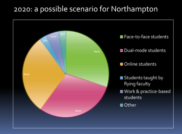 Northampton 2020